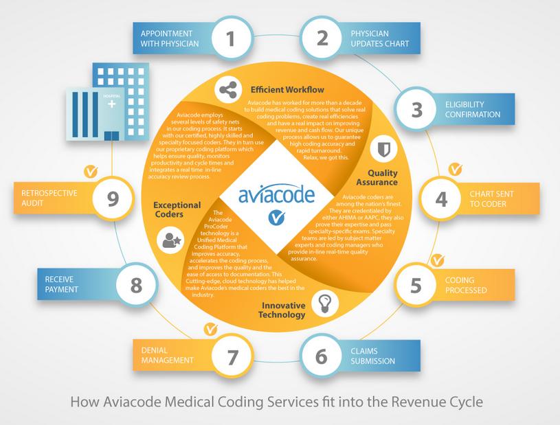 Aviacode_Rev_Cycle